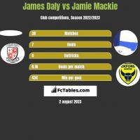 James Daly vs Jamie Mackie h2h player stats