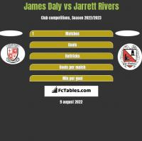 James Daly vs Jarrett Rivers h2h player stats