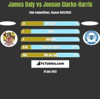 James Daly vs Jonson Clarke-Harris h2h player stats