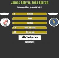 James Daly vs Josh Barrett h2h player stats