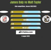 James Daly vs Matt Taylor h2h player stats