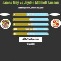 James Daly vs Jayden Mitchell-Lawson h2h player stats