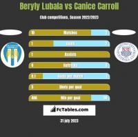 Beryly Lubala vs Canice Carroll h2h player stats