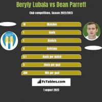 Beryly Lubala vs Dean Parrett h2h player stats