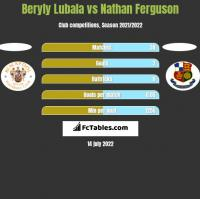 Beryly Lubala vs Nathan Ferguson h2h player stats