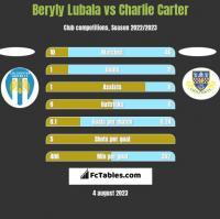Beryly Lubala vs Charlie Carter h2h player stats