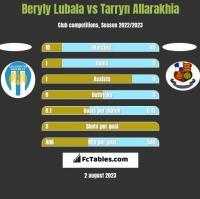 Beryly Lubala vs Tarryn Allarakhia h2h player stats