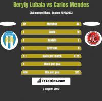 Beryly Lubala vs Carlos Mendes h2h player stats