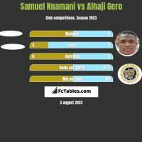 Samuel Nnamani vs Alhaji Gero h2h player stats