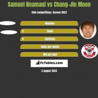 Samuel Nnamani vs Chang-Jin Moon h2h player stats