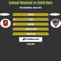 Samuel Nnamani vs David Haro h2h player stats