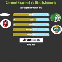 Samuel Nnamani vs Dino Islamovic h2h player stats