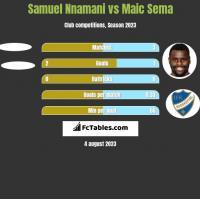 Samuel Nnamani vs Maic Sema h2h player stats