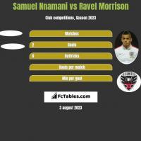 Samuel Nnamani vs Ravel Morrison h2h player stats