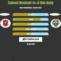 Samuel Nnamani vs Ji-Hun Kang h2h player stats