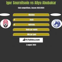 Igor Snurnitsoin vs Aliyu Abubakar h2h player stats