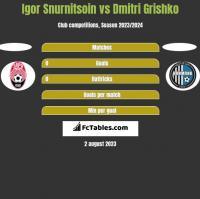 Igor Snurnitsoin vs Dmitri Grishko h2h player stats