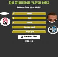 Igor Snurnitsoin vs Ivan Zotko h2h player stats