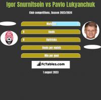Igor Snurnitsoin vs Pavlo Lukyanchuk h2h player stats