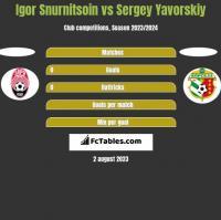 Igor Snurnitsoin vs Sergey Yavorskiy h2h player stats
