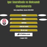 Igor Snurnitsoin vs Oleksandr Chornomorets h2h player stats