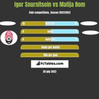 Igor Snurnitsoin vs Matija Rom h2h player stats