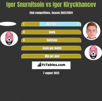 Igor Snurnitsoin vs Igor Kiryckhancev h2h player stats