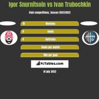 Igor Snurnitsoin vs Ivan Trubochkin h2h player stats