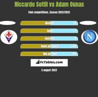 Riccardo Sottil vs Adam Ounas h2h player stats