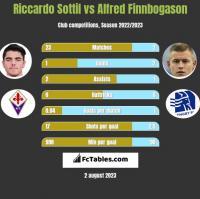 Riccardo Sottil vs Alfred Finnbogason h2h player stats
