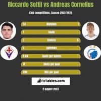Riccardo Sottil vs Andreas Cornelius h2h player stats