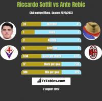 Riccardo Sottil vs Ante Rebic h2h player stats