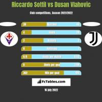 Riccardo Sottil vs Dusan Vlahovic h2h player stats