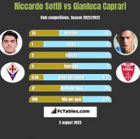 Riccardo Sottil vs Gianluca Caprari h2h player stats