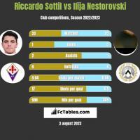 Riccardo Sottil vs Ilija Nestorovski h2h player stats