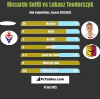 Riccardo Sottil vs Lukasz Teodorczyk h2h player stats