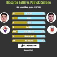 Riccardo Sottil vs Patrick Cutrone h2h player stats