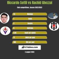 Riccardo Sottil vs Rachid Ghezzal h2h player stats