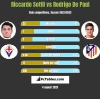 Riccardo Sottil vs Rodrigo De Paul h2h player stats