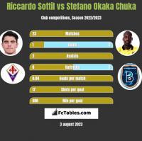 Riccardo Sottil vs Stefano Okaka Chuka h2h player stats