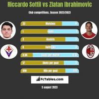 Riccardo Sottil vs Zlatan Ibrahimovic h2h player stats