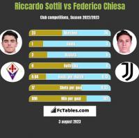 Riccardo Sottil vs Federico Chiesa h2h player stats