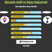 Riccardo Sottil vs Dejan Kulusevski h2h player stats