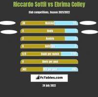 Riccardo Sottil vs Ebrima Colley h2h player stats