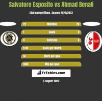 Salvatore Esposito vs Ahmad Benali h2h player stats