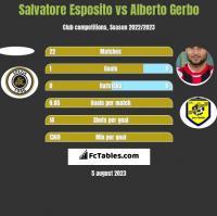 Salvatore Esposito vs Alberto Gerbo h2h player stats