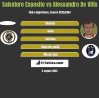 Salvatore Esposito vs Alessandro De Vitis h2h player stats
