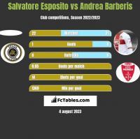 Salvatore Esposito vs Andrea Barberis h2h player stats