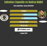 Salvatore Esposito vs Andrea Nalini h2h player stats