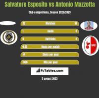Salvatore Esposito vs Antonio Mazzotta h2h player stats